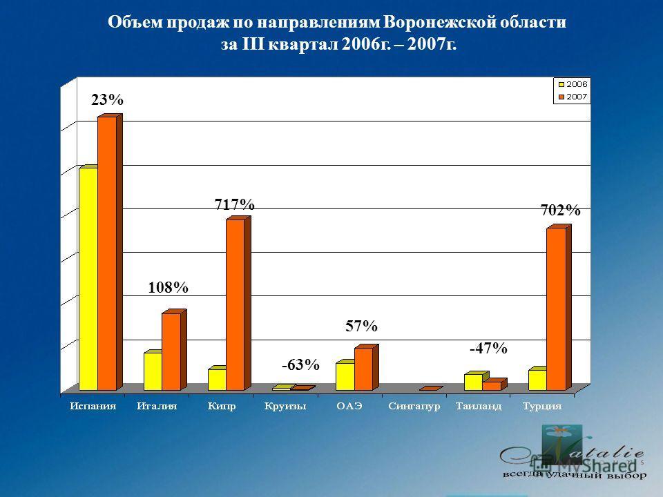 Объем продаж по направлениям Воронежской области за III квартал 2006г. – 2007г. 23% 108% 717% -63% 57% -47% 702%