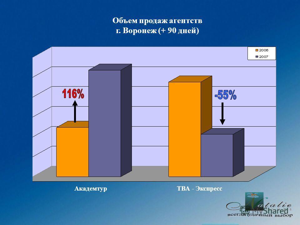 Объем продаж агентств г. Воронеж (+ 90 дней) АкадемтурТВА - Экспресс