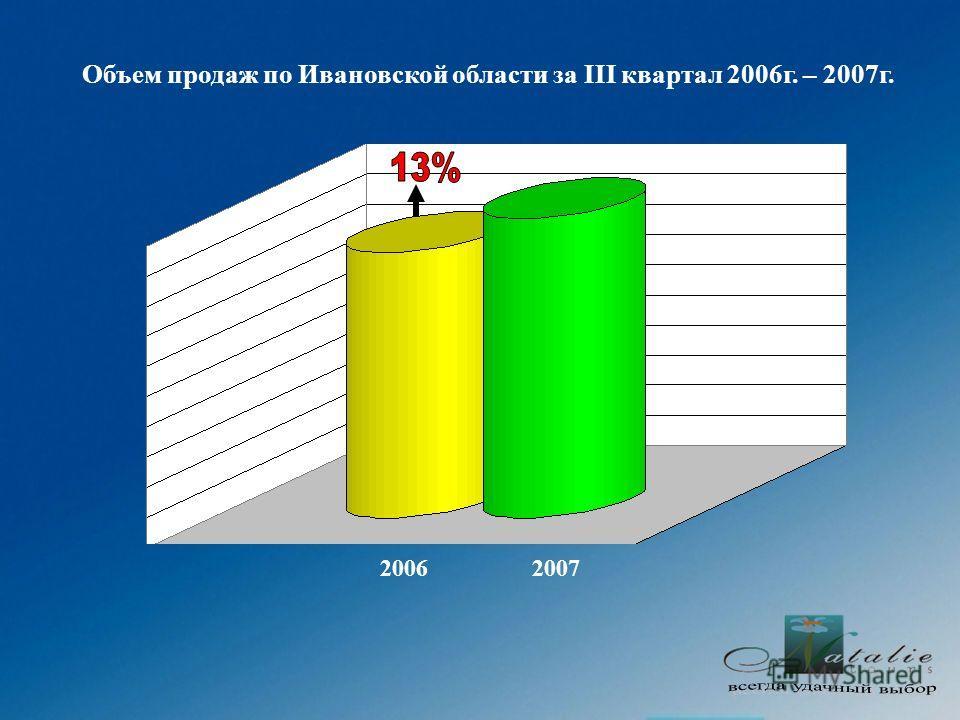 Объем продаж по Ивановской области за III квартал 2006г. – 2007г. 20062007