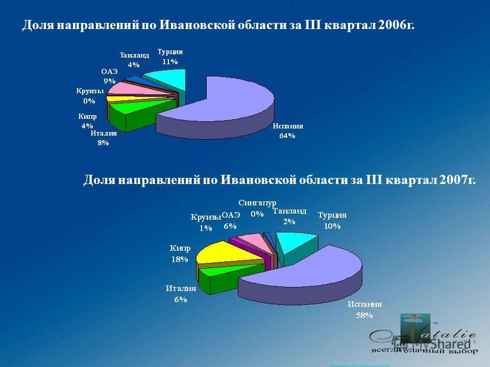 Доля направлений по Ивановской области за III квартал 2006г. Доля направлений по Ивановской области за III квартал 2007г.