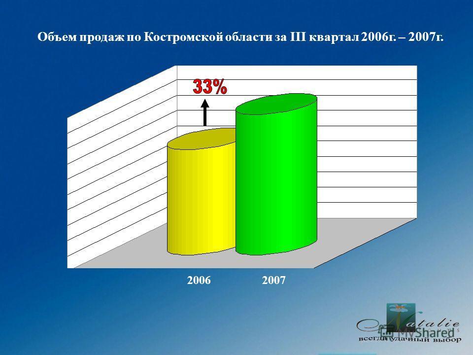Объем продаж по Костромской области за III квартал 2006г. – 2007г. 20062007