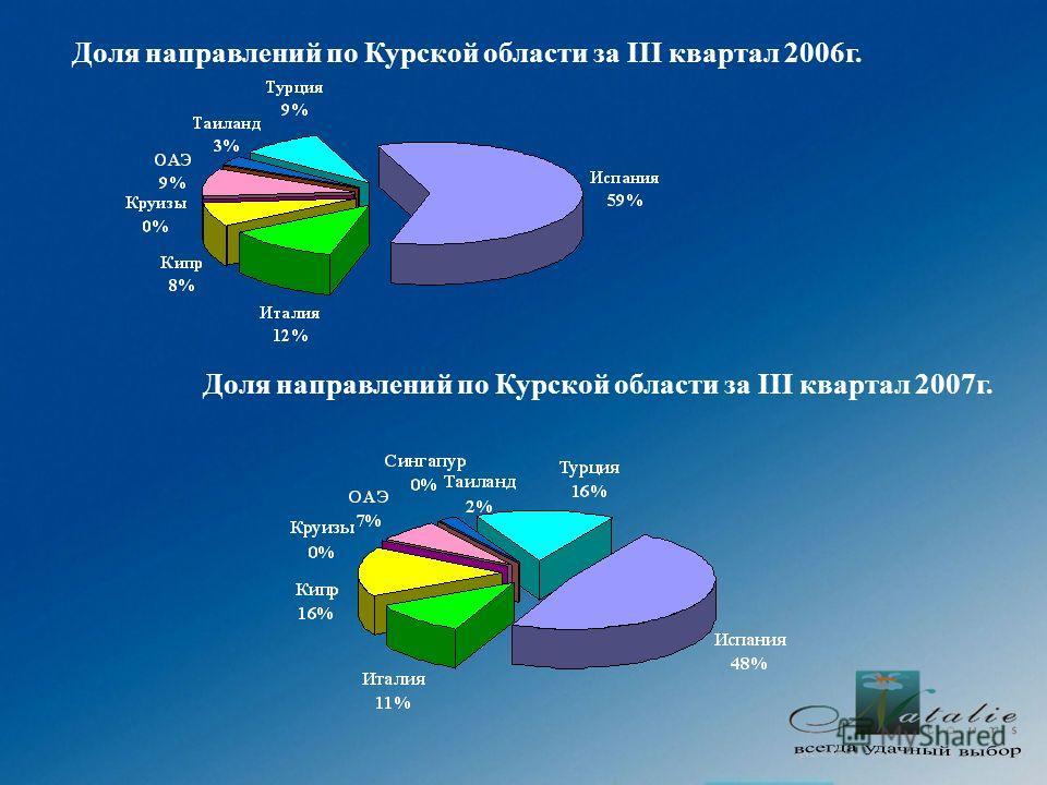 Доля направлений по Курской области за III квартал 2006г. Доля направлений по Курской области за III квартал 2007г.