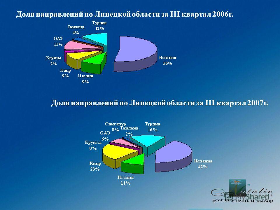 Доля направлений по Липецкой области за III квартал 2006г. Доля направлений по Липецкой области за III квартал 2007г.