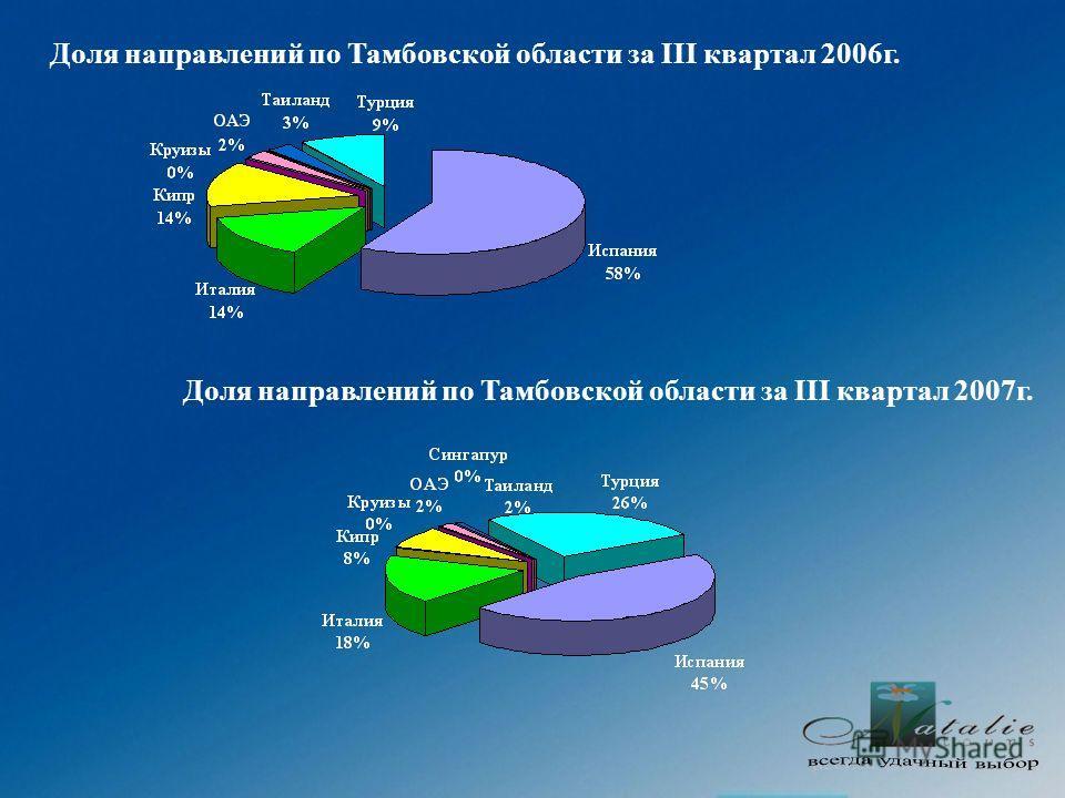 Доля направлений по Тамбовской области за III квартал 2006г. Доля направлений по Тамбовской области за III квартал 2007г.