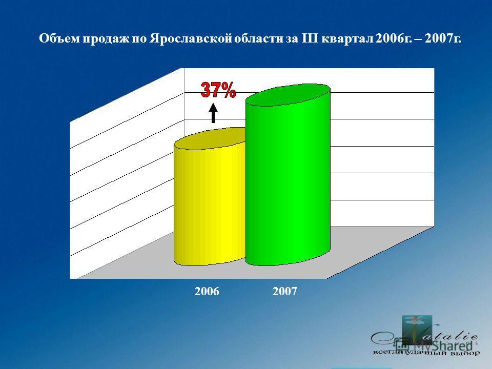 Объем продаж по Ярославской области за III квартал 2006г. – 2007г. 20062007