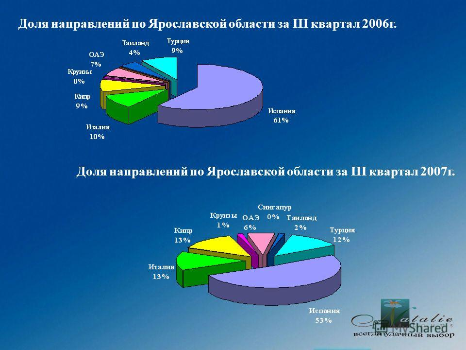 Доля направлений по Ярославской области за III квартал 2006г. Доля направлений по Ярославской области за III квартал 2007г.