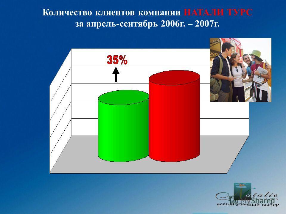 Количество клиентов компании НАТАЛИ ТУРС за апрель-сентябрь 2006г. – 2007г.