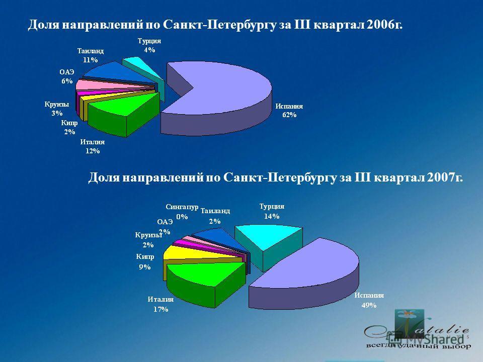 Доля направлений по Санкт-Петербургу за III квартал 2006г. Доля направлений по Санкт-Петербургу за III квартал 2007г.