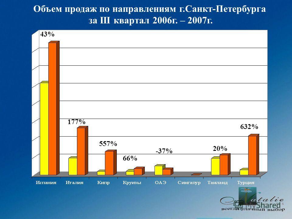 Объем продаж по направлениям г.Санкт-Петербурга за III квартал 2006г. – 2007г. 177% 43% 557% 66% -37% 20% 632%