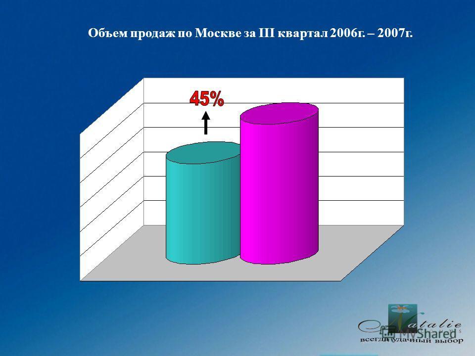 Объем продаж по Москве за III квартал 2006г. – 2007г.