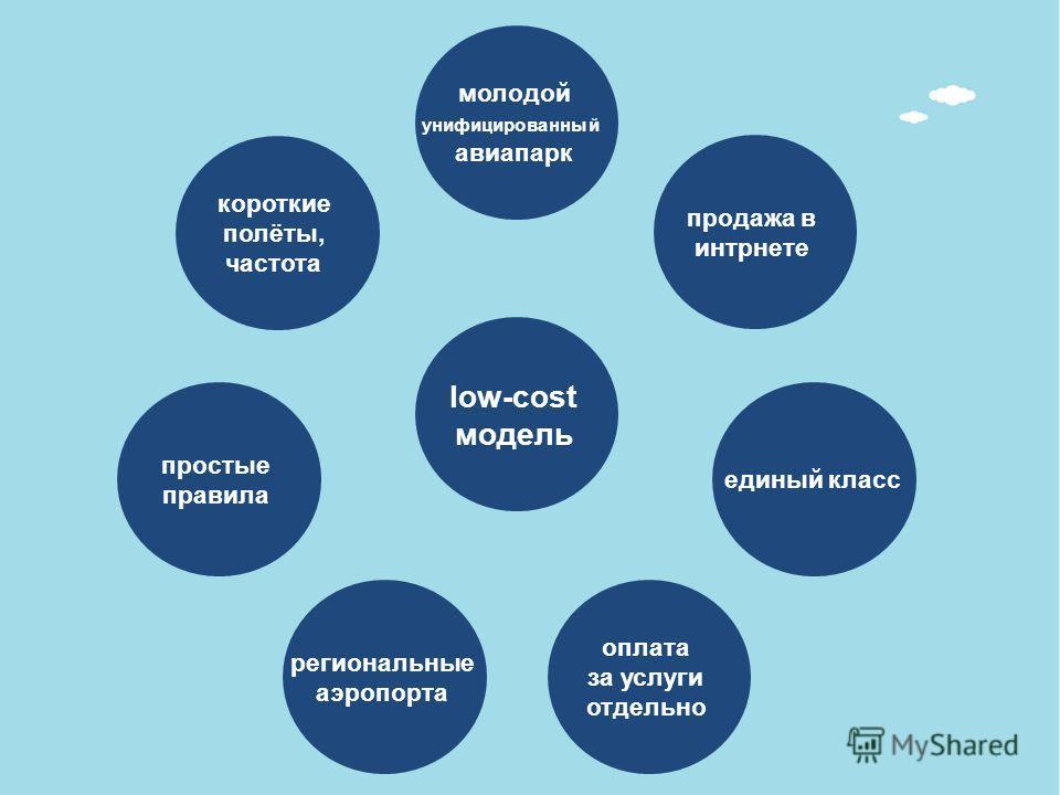 короткие полёты, частота простые правила региональные аэропорта оплата за услуги отдельно единый класс продажа в интрнете молодой унифицированный авиапарк low-cost модель
