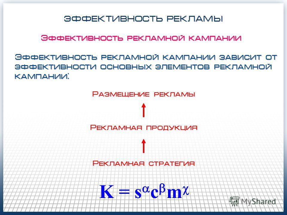 ЭФФЕКТИВНОСТЬ РЕКЛАМЫ Эффективность рекламной кампании Эффективность рекламной кампании зависит от эффективности основных элементов рекламной кампании: Рекламная стратегия Рекламная продукция Размещение рекламы K = s c m
