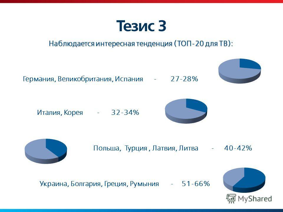 Тезис 3 Наблюдается интересная тенденция (ТОП-20 для ТВ): Германия, Великобритания, Испания- 27-28% Италия, Корея -32-34% Польша, Турция, Латвия, Литва -40-42% Украина, Болгария, Греция, Румыния- 51-66%