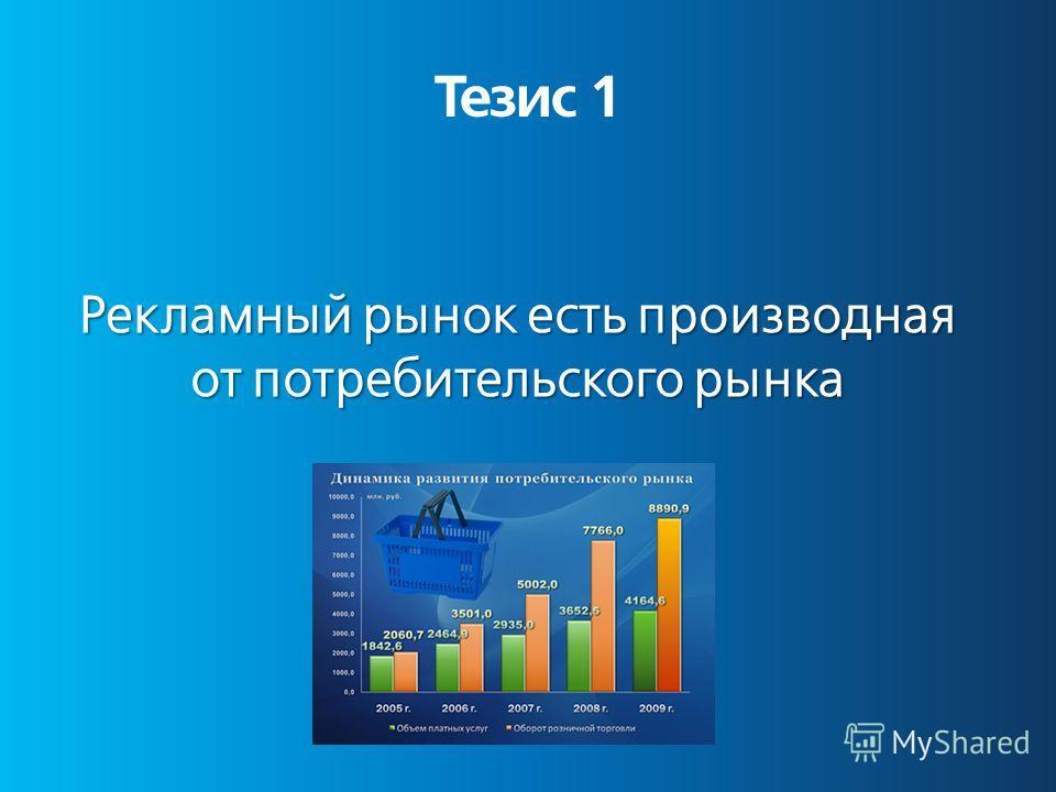 Тезис 1 Рекламный рынок есть производная от потребительского рынка
