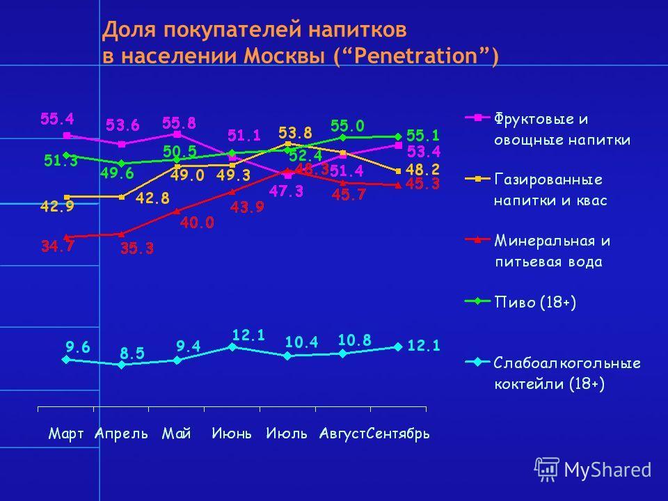 Доля покупателей напитков в населении Москвы (Penetration)