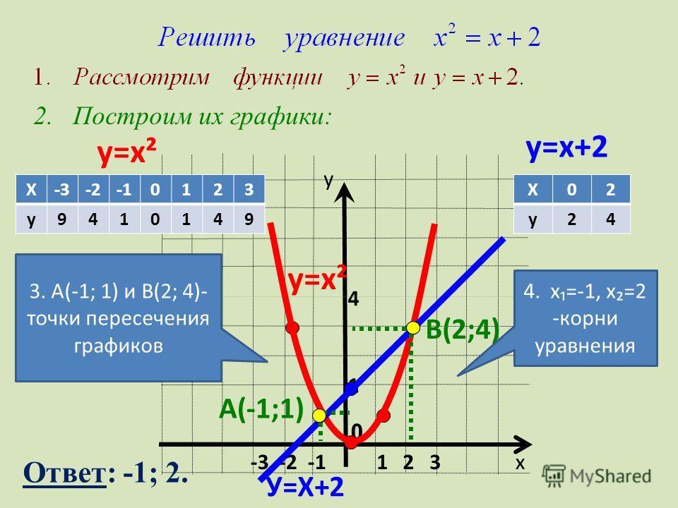 у=х² у=х+2 1 4 х у 1 2 3 0 -3 -2 -1 У=Х+2 В(2;4) А(-1;1) 2. Построим их графики: у=х² Х-3-20123 у9410149 Х02 у24 3. А(-1; 1) и В(2; 4)- точки пересечения графиков 4. х=-1, х=2 -корни уравнения Ответ: -1; 2.
