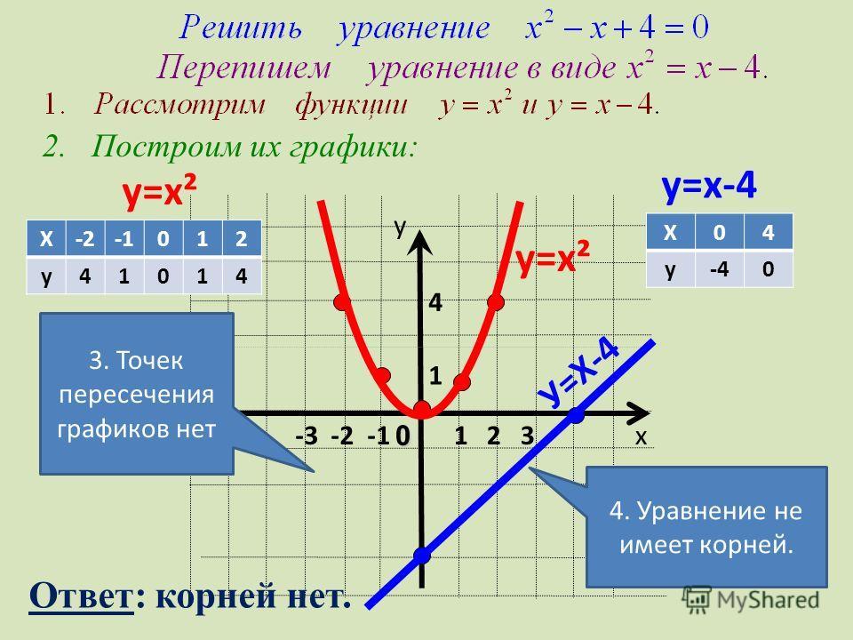 у=х² у=х-4 1 4 х у 1 2 30 -3 -2 -1 У=Х-4 2. Построим их графики: у=х² Х-2012 у41014 Х04 у-40 3. Точек пересечения графиков нет 4. Уравнение не имеет корней. Ответ: корней нет.
