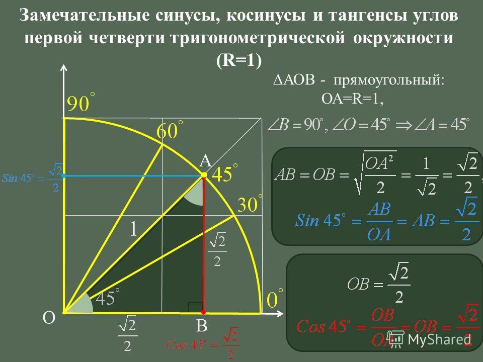О А В Замечательные синусы, косинусы и тангенсы углов первой четверти тригонометрической окружности (R=1) 1 АОВ - прямоугольный: ОА=R=1,