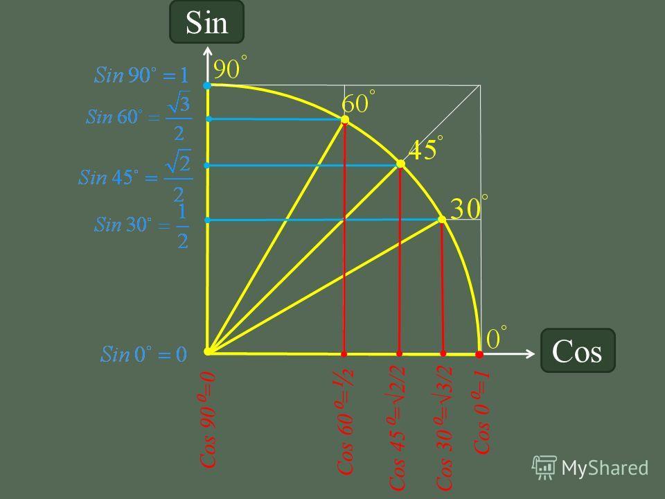 Cos 90 =0 Cos 60 = ½ Cos 45 =2/2Cos 30 =3/2 Cos 0 =1 Sin Cos