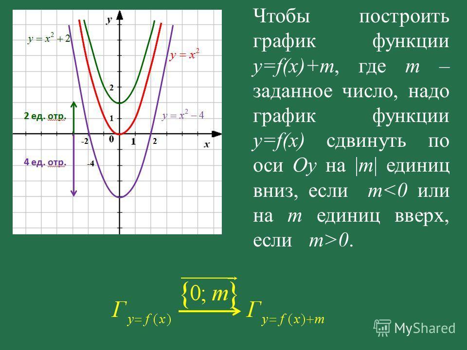 Чтобы построить график функции y=f(x)+m, где m – заданное число, надо график функции y=f(x) сдвинуть по оси Oy на |m| единиц вниз, если m 0.