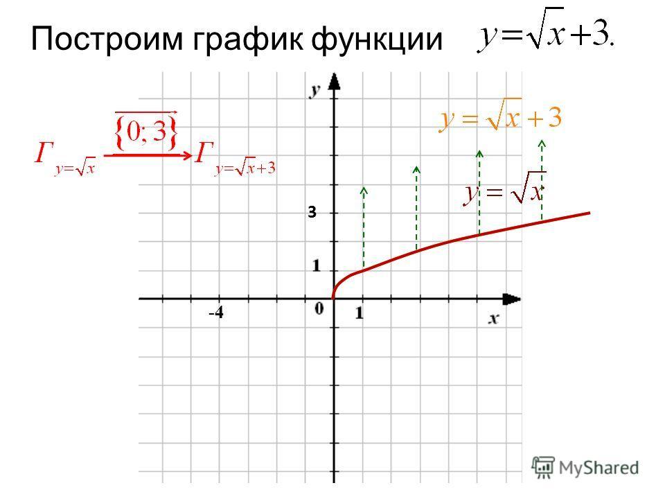 Построим график функции -4 3