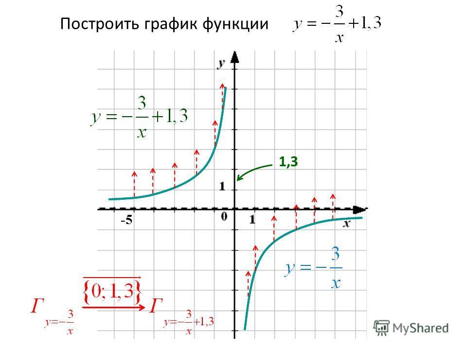 Построить график функции -5 1,3