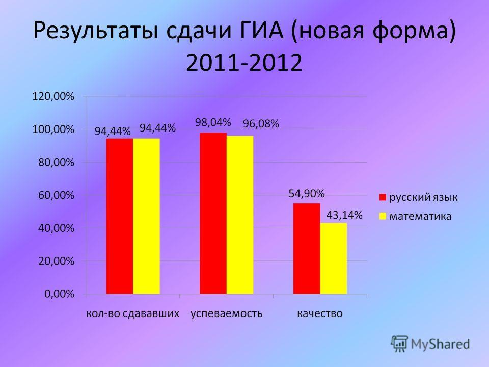Результаты сдачи ГИА (новая форма) 2011-2012