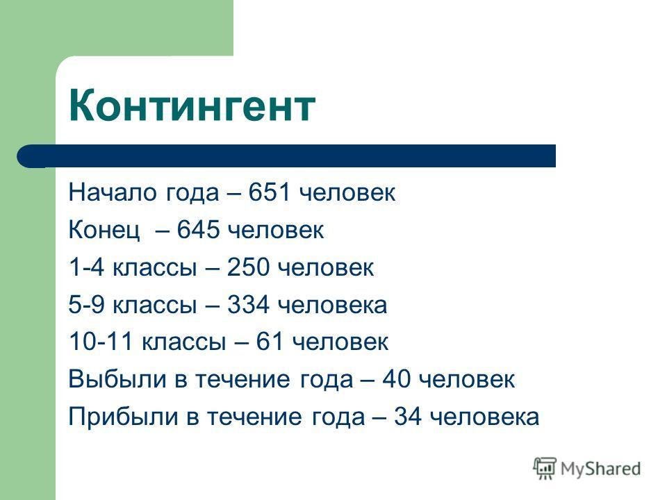 Контингент Начало года – 651 человек Конец – 645 человек 1-4 классы – 250 человек 5-9 классы – 334 человека 10-11 классы – 61 человек Выбыли в течение года – 40 человек Прибыли в течение года – 34 человека