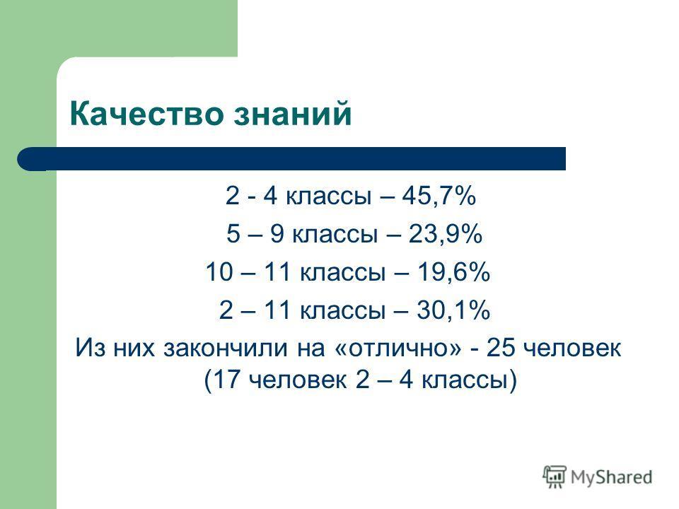 Качество знаний 2 - 4 классы – 45,7% 5 – 9 классы – 23,9% 10 – 11 классы – 19,6% 2 – 11 классы – 30,1% Из них закончили на «отлично» - 25 человек (17 человек 2 – 4 классы)