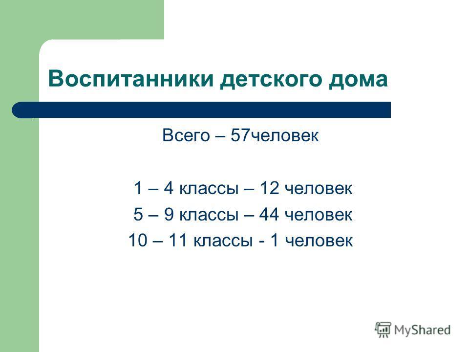 Воспитанники детского дома Всего – 57человек 1 – 4 классы – 12 человек 5 – 9 классы – 44 человек 10 – 11 классы - 1 человек