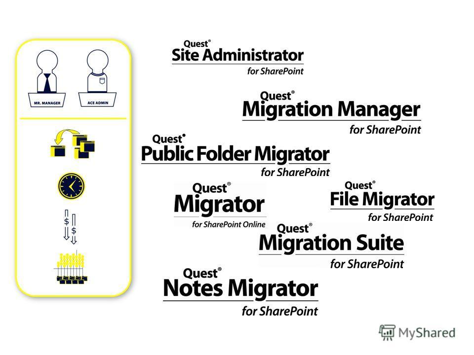 Данные и бизнес-процессы вне SharePoint Где сейчас данные и приложения? – Общие папки Exchange, файловые системы, Lotus Notes Собственный сервер или SharePoint Online? Как перенести данные без ущерба для пользователей? Как консолидировать SharePoint