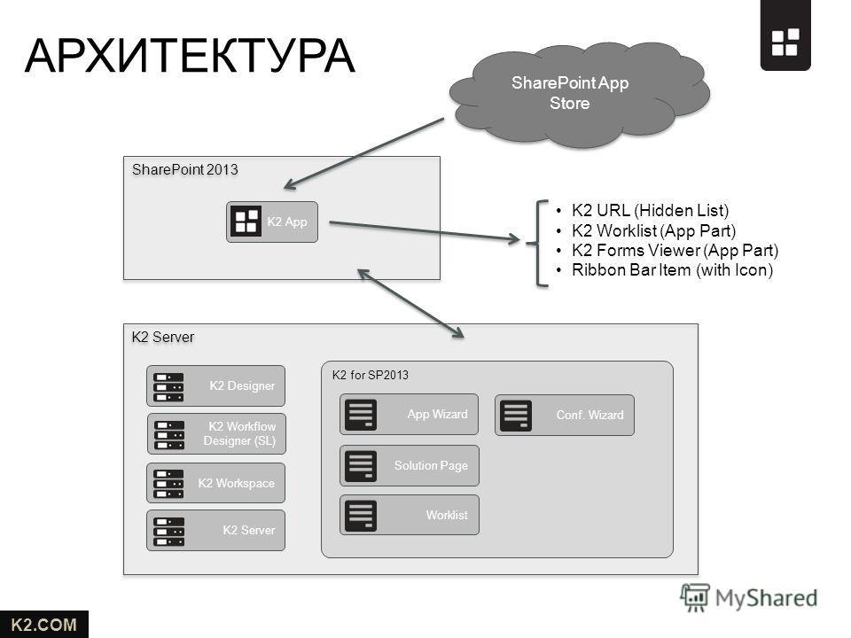 K2.COM K2 Server SharePoint 2013 АРХИТЕКТУРА K2 DesignerK2 App K2 for SP2013 App WizardSolution PageWorklist K2 Workflow Designer (SL) K2 WorkspaceConf. WizardK2 Server K2 URL (Hidden List) K2 Worklist (App Part) K2 Forms Viewer (App Part) Ribbon Bar