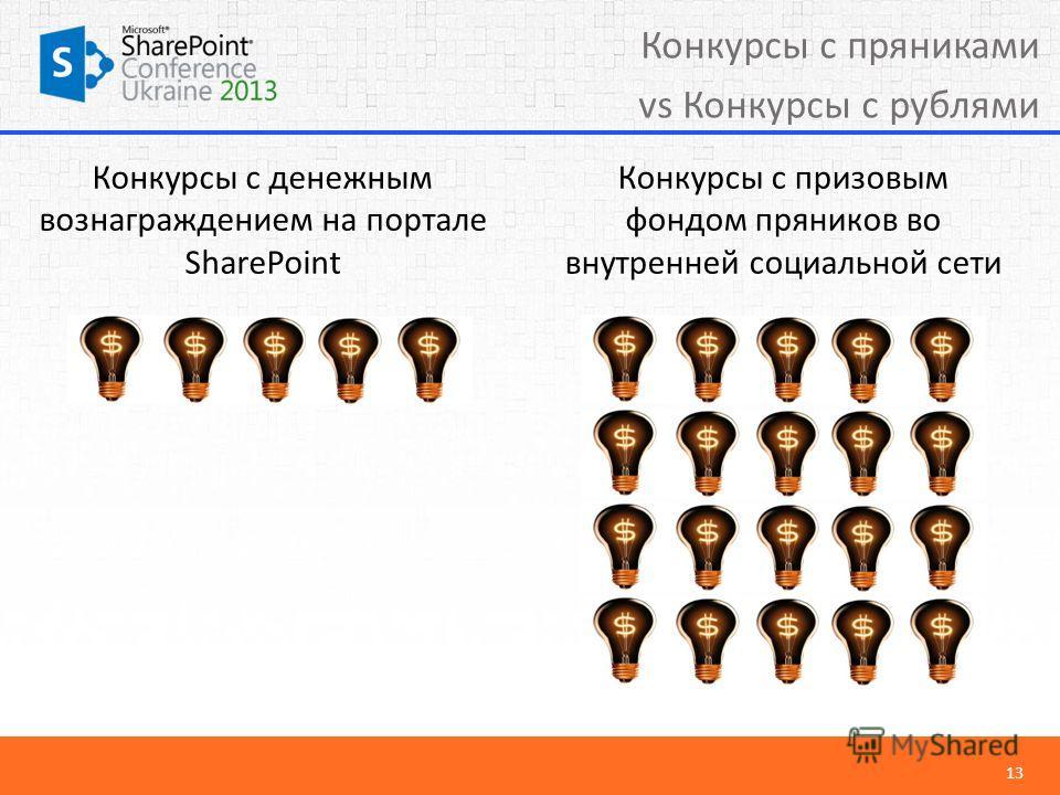 13 Конкурсы с пряниками vs Конкурсы с рублями Конкурсы с денежным вознаграждением на портале SharePoint Конкурсы с призовым фондом пряников во внутренней социальной сети