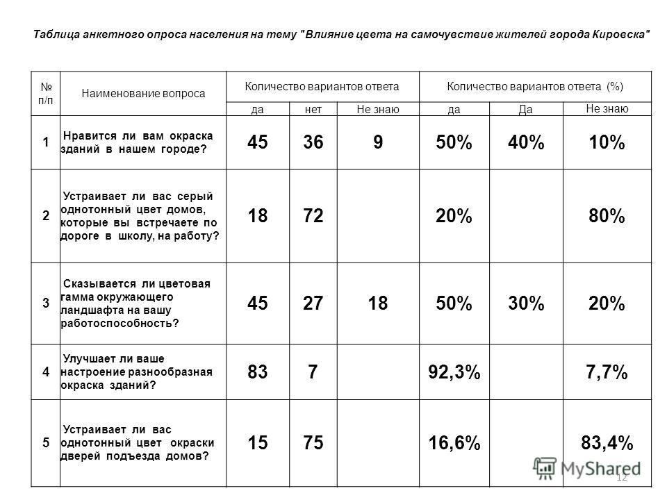 12 Таблица анкетного опроса населения на тему