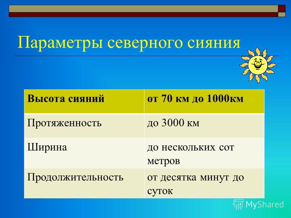 Параметры северного сияния Высота сиянийот 70 км до 1000км Протяженностьдо 3000 км Ширинадо нескольких сот метров Продолжительностьот десятка минут до суток