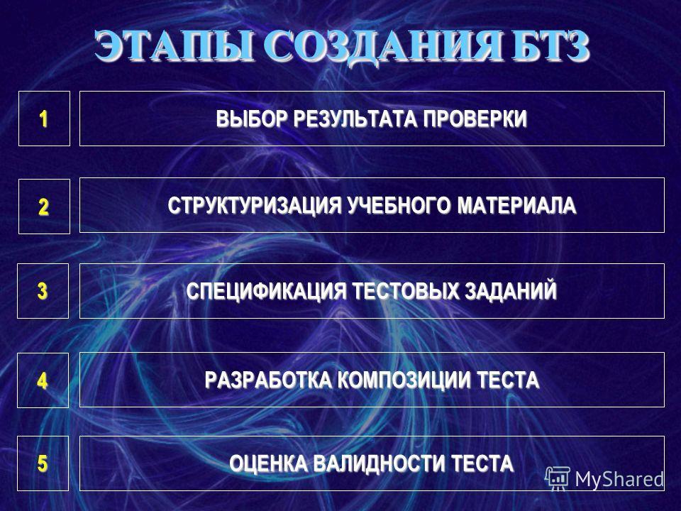 ВЫБОР РЕЗУЛЬТАТА ПРОВЕРКИ СТРУКТУРИЗАЦИЯ УЧЕБНОГО МАТЕРИАЛА СПЕЦИФИКАЦИЯ ТЕСТОВЫХ ЗАДАНИЙ РАЗРАБОТКА КОМПОЗИЦИИ ТЕСТА ОЦЕНКА ВАЛИДНОСТИ ТЕСТА 1 2 3 4 5 ЭТАПЫ СОЗДАНИЯ БТЗ