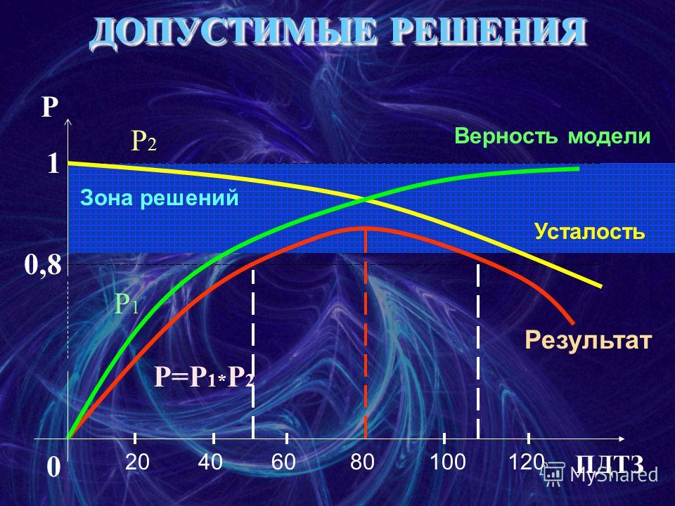 ДОПУСТИМЫЕ РЕШЕНИЯ P 1 0,8 0 Зона решений ПДТЗ Верность модели Усталость Результат 80402060100120 P1P1 P2P2 P=P 1* P 2