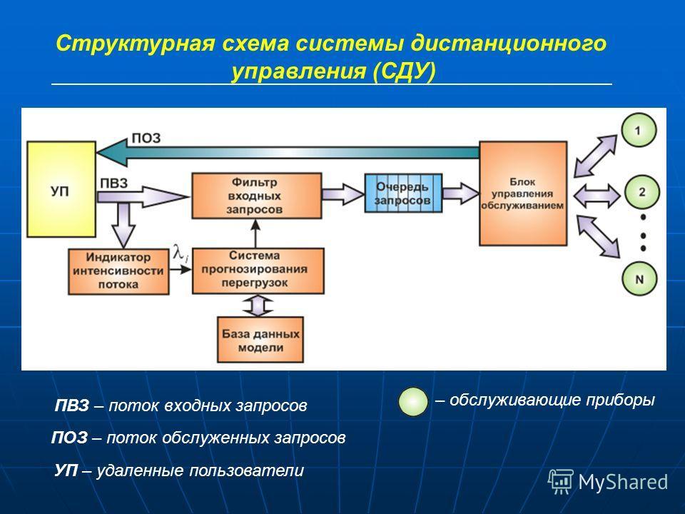 Структурная схема системы дистанционного управления (СДУ) ПВЗ – поток входных запросов ПОЗ – поток обслуженных запросов УП – удаленные пользователи – обслуживающие приборы