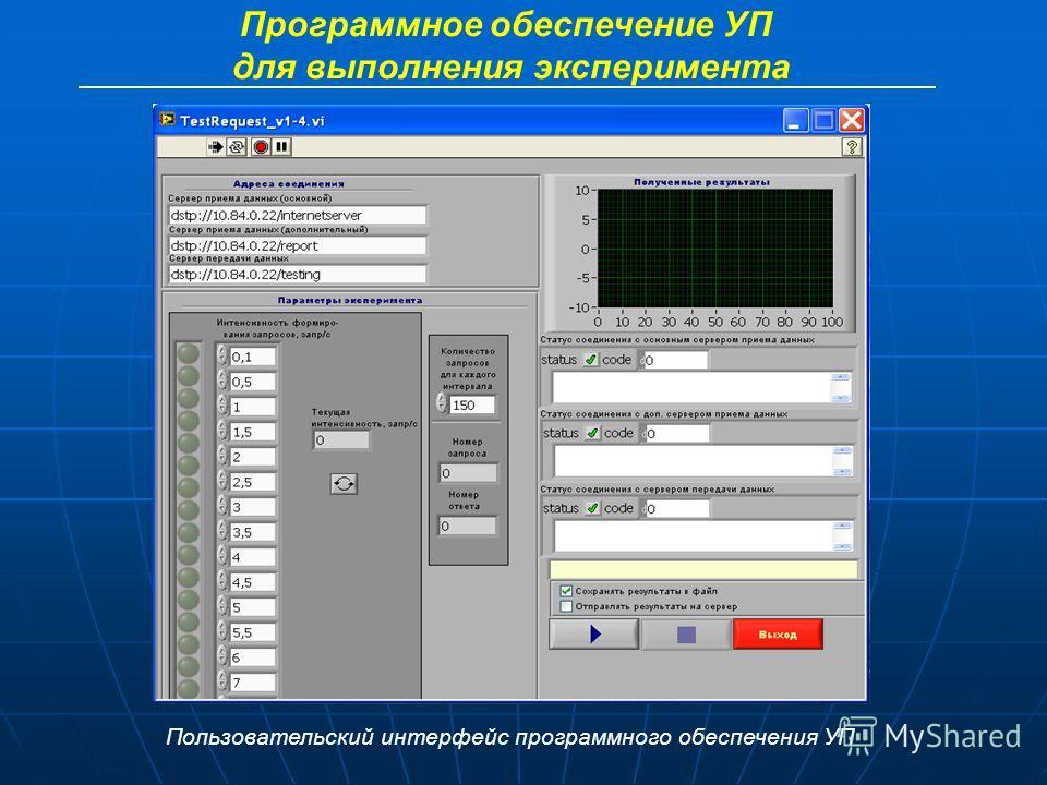 Программное обеспечение УП для выполнения эксперимента Пользовательский интерфейс программного обеспечения УП