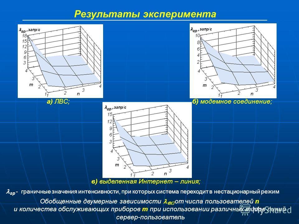 Результаты эксперимента в) выделенная Интернет – линия; б) модемное соединение;а) ЛВС; гр - граничные значения интенсивности, при которых система переходит в нестационарный режим Обобщенные двумерные зависимости от числа пользователей n и количества
