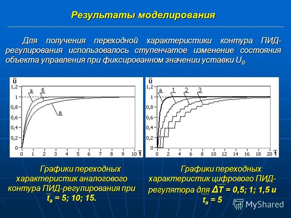 Функциональная схема программной модели ОУ – объект управления; ЗРМ – задание режима моделирования; ФВП – формирование входного потока; ФОП – формирование обслуженного потока; СБ – статистическая база.