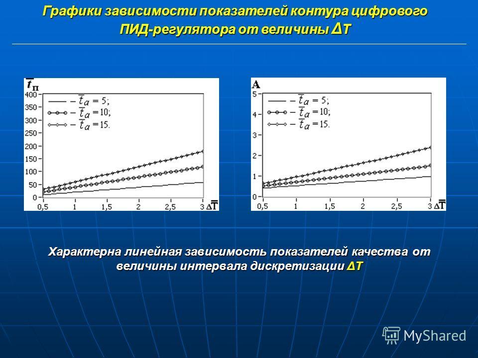 Графики переходных характеристик контура дистанционного ПИД-регулятора при t a = 5 для различных значений Δ Т ΔТ= 0,5 а) ΔТ= 0,5 ΔТ= 1 б) ΔТ= 1 ΔТ= 1,5 в) ΔТ= 1,5 ΔТ= 2 г) ΔТ= 2 ΔТ= 2,5 д) ΔТ= 2,5 ΔТ= 3 е) ΔТ= 3