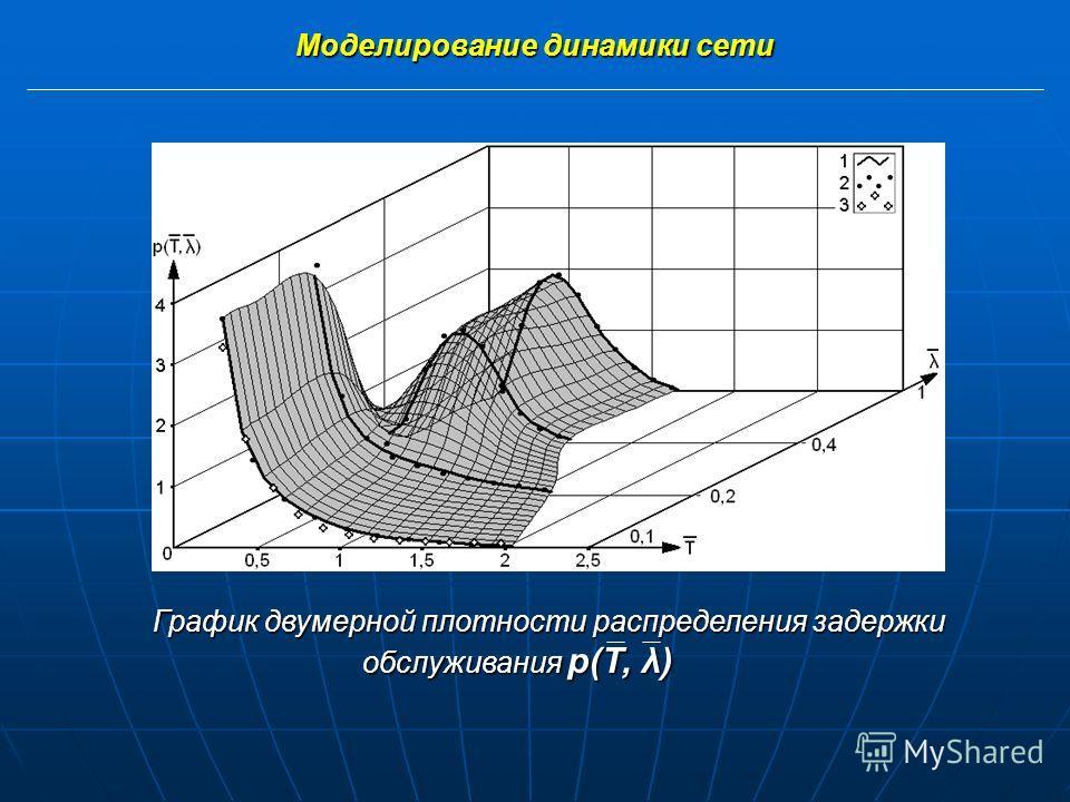 (1) Моделирование динамики сети Моделирование динамики сети осуществляется на основании статистической базы обобщенных вероятностно-временных характеристик р(Т, λ), полученной экспериментально. Схема записи в запрос текущих значений времени при прохо