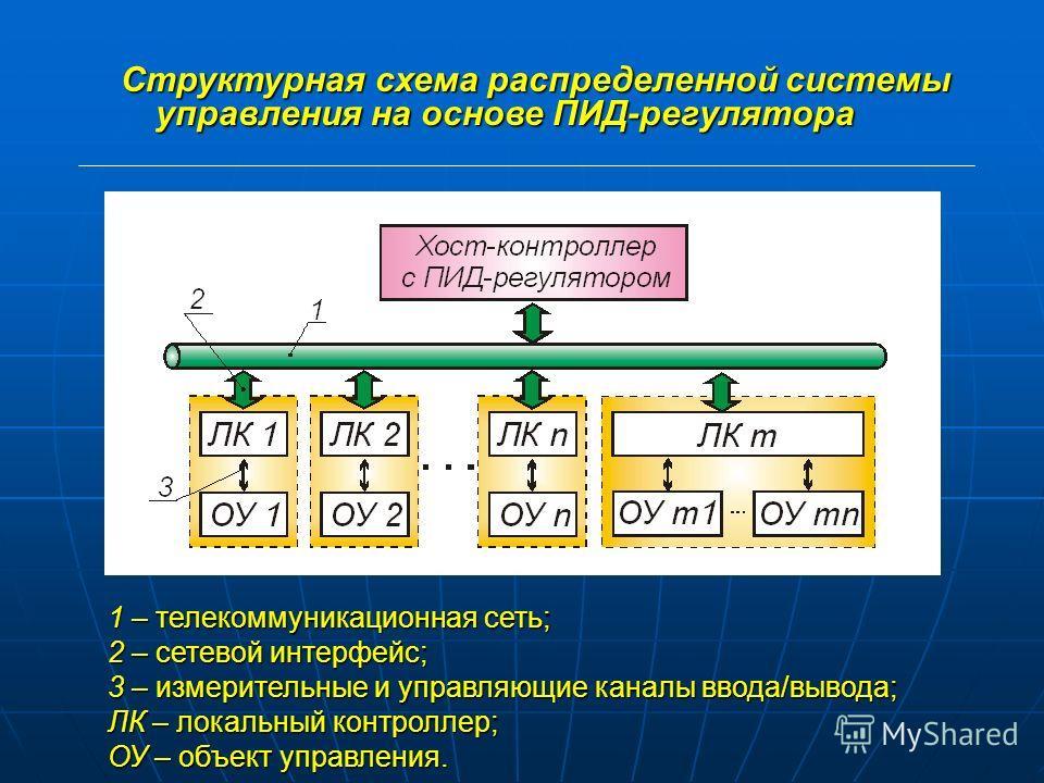 Решаемые в работе задачи: разработка программной модели; разработка программной модели; моделирование дистанционного ПИД-регулятора в моделирование дистанционного ПИД-регулятора в контур которого включена телекоммуникационная сеть как элемент передач