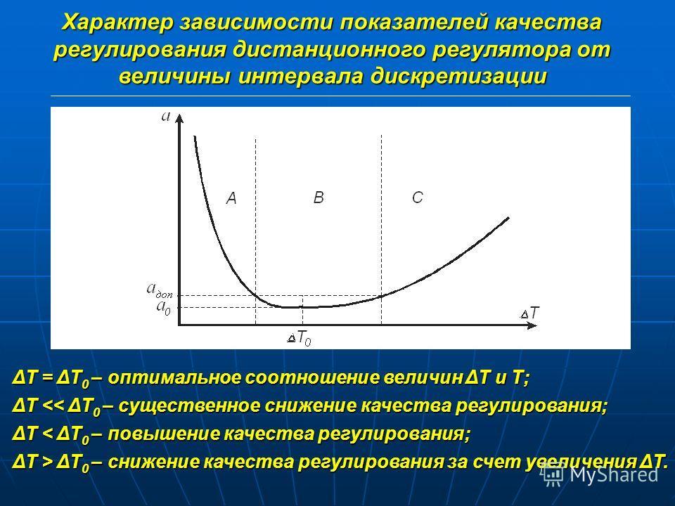 (1) Функциональная схема контура дистанционного ПИД-регулятора ИМ – исполнительный механизм; ОУ – объект управления; УИП – унифицирующий измерительный преобразователь; Д – датчик; УС – устройство сравнения; ЗЗ – звено задержки. (2)(2) (1)