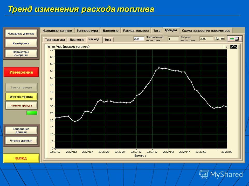 Тренд изменения расхода топлива