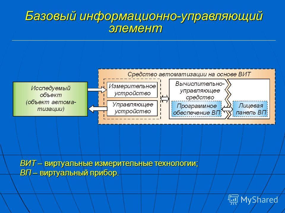 Базовый информационно-управляющий элемент ВИТ – виртуальные измерительные технологии; ВП – виртуальный прибор.