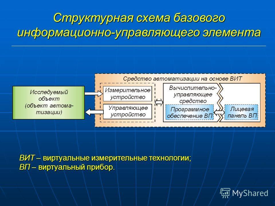 Структурная схема базового информационно-управляющего элемента ВИТ – виртуальные измерительные технологии; ВП – виртуальный прибор.