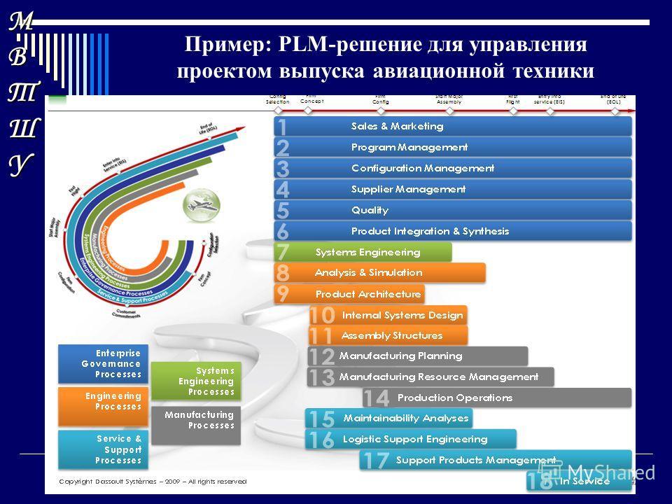 МВТШУМВТШУМВТШУМВТШУ Пример: PLM-решение для управления проектом выпуска авиационной техники