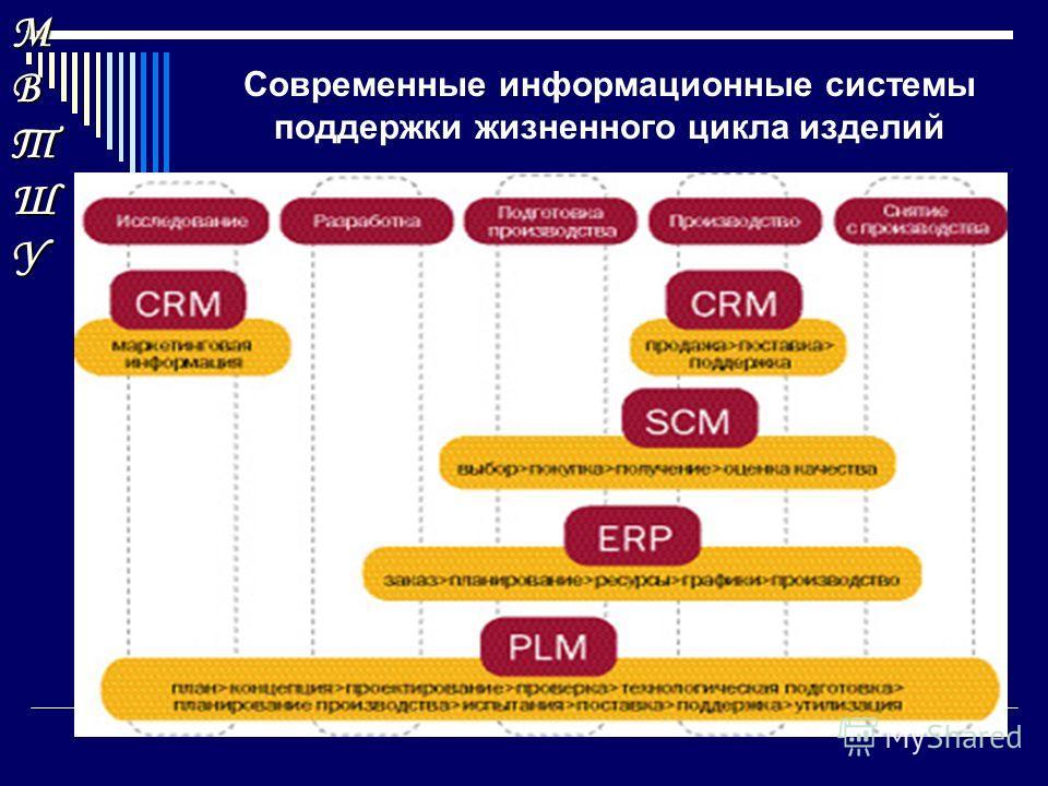 МВТШУМВТШУМВТШУМВТШУ Современные информационные системы поддержки жизненного цикла изделий 1 2 3 Развитие индустриальных секторов экономики в постиндустриальную эпоху